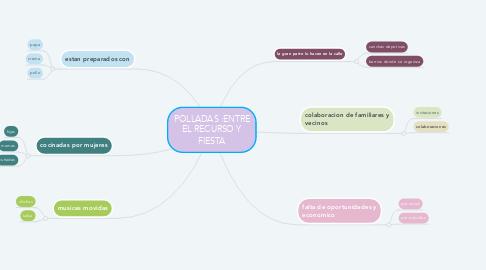 Mind Map: POLLADAS :ENTRE EL RECURSO Y FIESTA