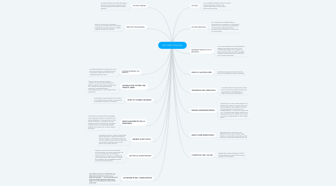Mind Map: MICORECONOMIA