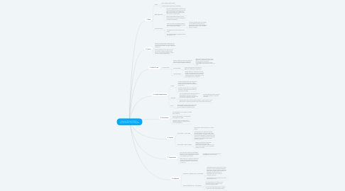 Mind Map: Heart of Atlanta Motel v. United States Case Analysis