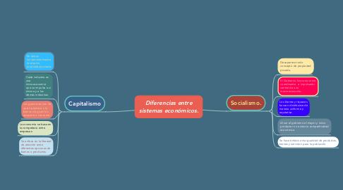 Mind Map: Diferencias entre sistemas económicos.