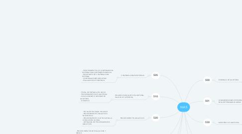 Mind Map: NIAS