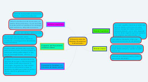 Mind Map: Diferencia entre los Modelos Económicos Institucionales