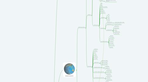 Mind Map: Litosfer