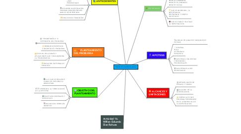 Mind Map: PROYECTO INVESTICACION