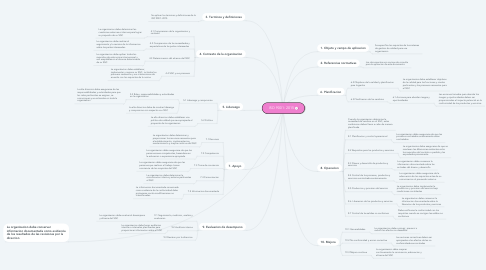 Mind Map: ISO 9001: 2015