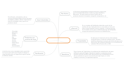 Mind Map: LECITINA DE SOYA