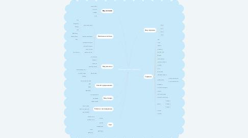 Mind Map: Электронная торговля