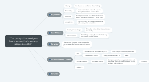 """Mind Map: """"The quality of knowledge is best measured by how many people accept it."""""""
