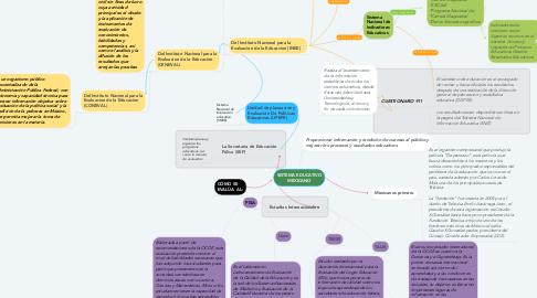 Mind Map: SISTEMA EDUCATIVO MEXICANO