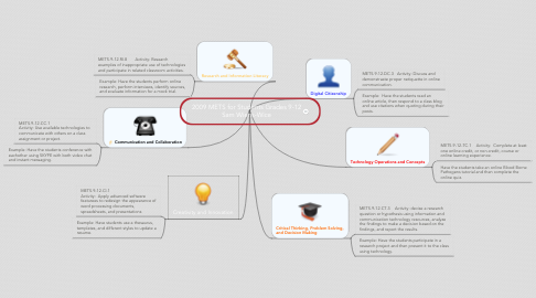 Mind Map: 2009 METS for Students Grades 9-12
