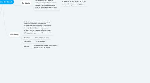 Mind Map: La Estructura del Estado