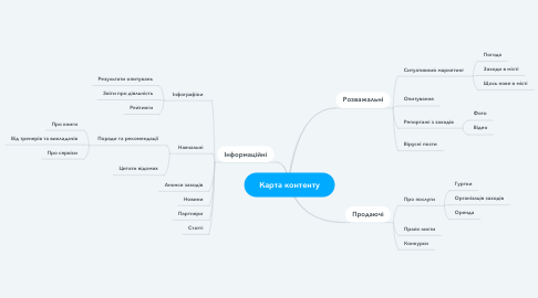 Mind Map: Карта контенту