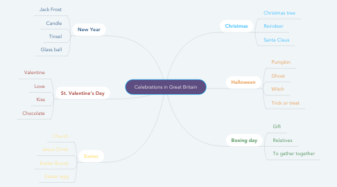 Mind Map: Celebrations in Great Britain