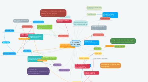Mind Map: История социологии