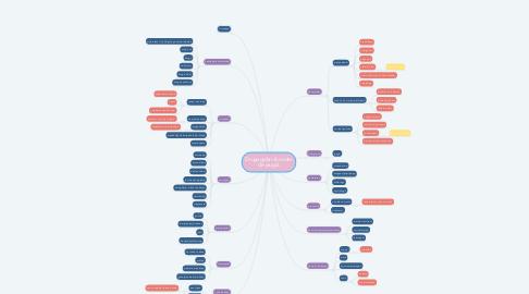 Mind Map: Drugs gebruik onder de jeugd.