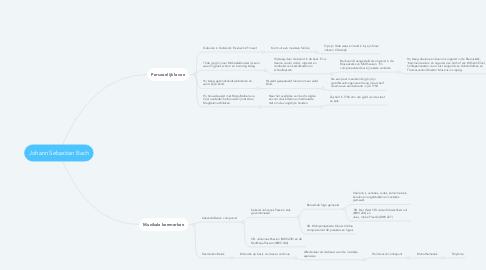 Mind Map: Johann Sebastian Bach