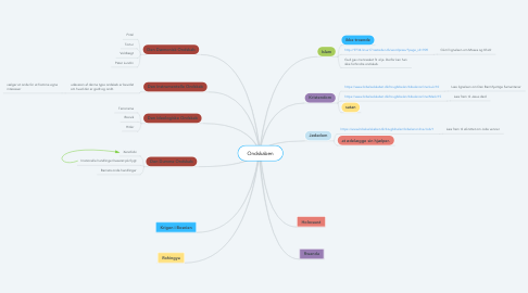 Mind Map: Ondskaben