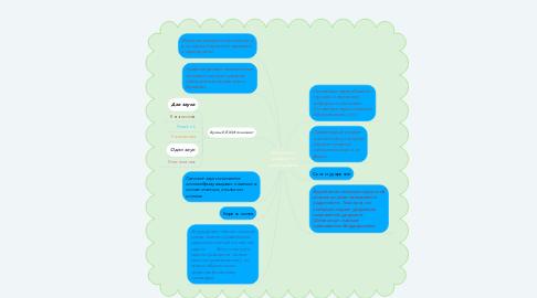 Mind Map: Фонетика, графика и орфография