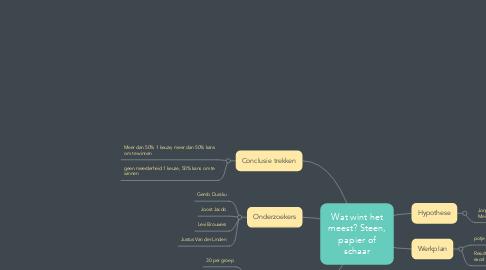Mind Map: Wat wint het meest? Steen, papier of schaar
