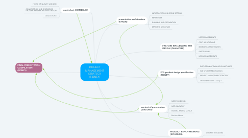 Mind Map: PROJECT MANAGEMENT STRATEGY (SIDNEY)