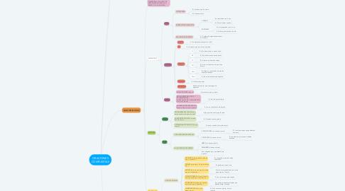 Mind Map: ORACIONES COMPUESTAS