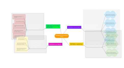 Mind Map: Habilidades del estudiante virtual.