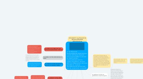 Mind Map: Actividad 2. Ley General de Responsabilidades Administrativas