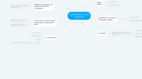 Mind Map: LES BRANQUES DE LA FILOSOFIA