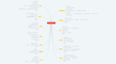 "Mind Map: Personages ""Alleen Met De Goden"""