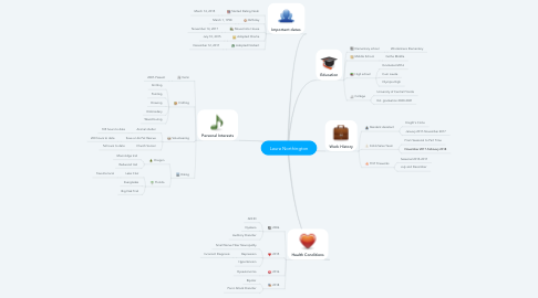 Mind Map: Laura Northington