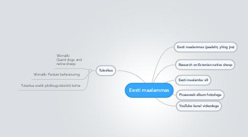 Mind Map: Eesti maalammas