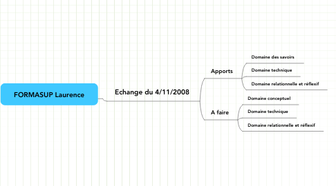 Mind Map: FORMASUP Laurence