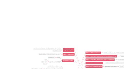 Mind Map: Decreto 43