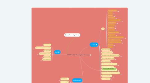Mind Map: GMAW for Manufacturing-Semi Automatic