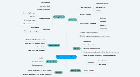 Mind Map: Establishing a Men's Shed