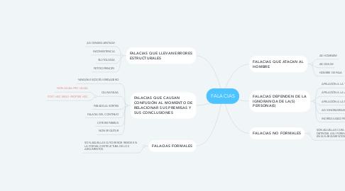 Mind Map: FALACIAS