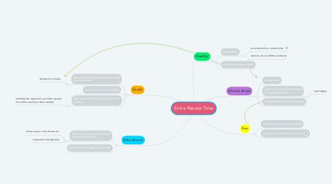 Mind Map: Extra Recess Time