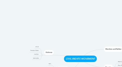 Mind Map: CIVIL RIGHTS MOVEMENT