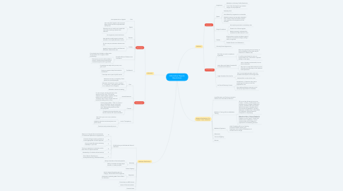 Mind Map: Alternative Dispute Resolutions