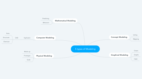 Mind Map: 5 types of Modeling