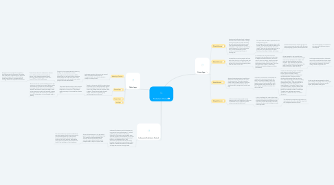 Mind Map: Prehistoric Period
