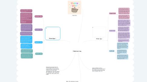 Mind Map: Prehistoric Iraq