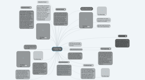 Mind Map: Prehistory of America.