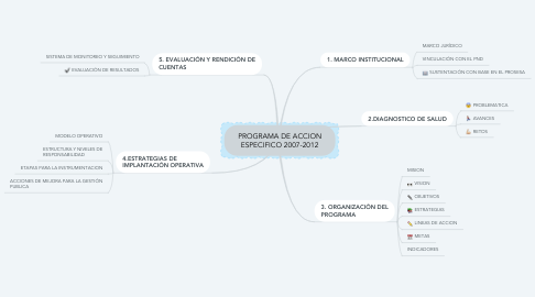 Mind Map: PROGRAMA DE ACCION ESPECIFICO 2007-2012