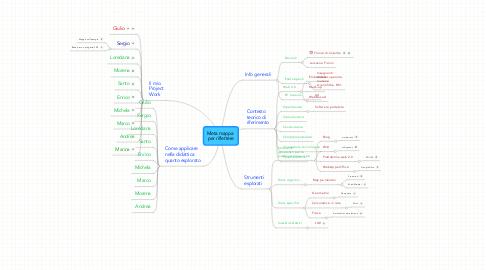 Mind Map: Meta mappa  per riflettere