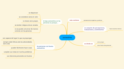 Mind Map: autoestima