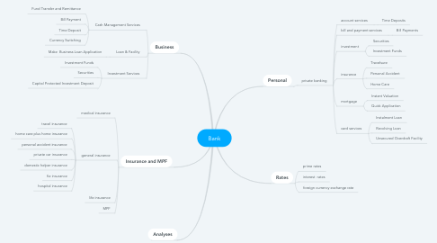Mind Map: Bank
