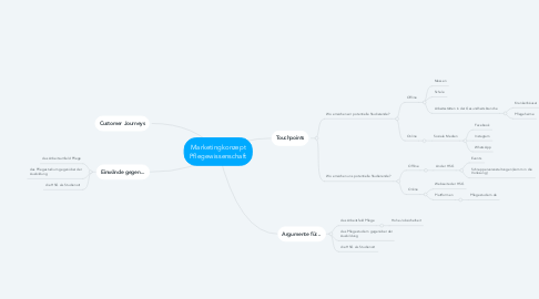 Mind Map: Marketingkonzept Pflegewissenschaft