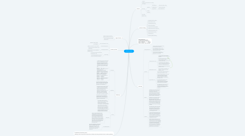 Mind Map: Prehistory India