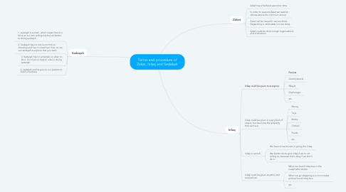 Mind Map: Terms and procedure of Zakat, Infaq and Sedekah